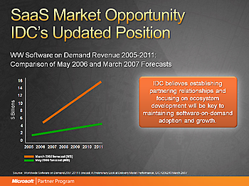 Idc-sass-market-prediction